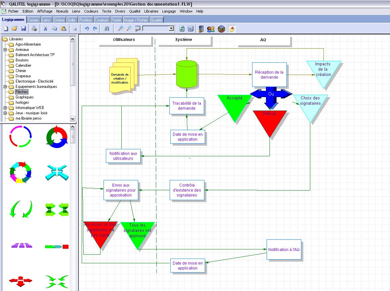 gratilog net - pao - diagrammes - pr u00e9sentations
